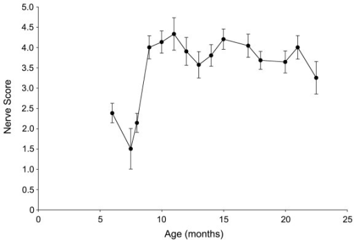 Graph of the mean (± SEM) severity score for individual optic nerves of mice as a function of age. This cohort of DBA/2J mice showed a steep increase in the prevalence of optic nerve degeneration at 9 months of age.