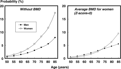 Ten-year hip fracture probability (%) in men and women with a prior fracture according to age. The left-hand panel gives probabilities in the absence of BMD. In the right-hand panel probabilities are shown at an average BMD for women at each specific age (i.e., a Z-score = 0). A BMI is set at 24 kg/m2. [05Ca065]