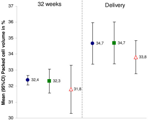 Mean PCV during pregnancy and at delivery by study arm, Boromo Health District, Burkina Faso (2004–2006). Intervention A = blue ●; Intervention B = green ■; Control = red ∆. Numbers next to symbols represent point estimates of the mean; error bars represent 95% confidence intervals.