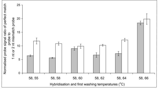 Determination of the optimum washing temperature for the short oligonucleotide probes. Discrimination of the perfect match probe (BLON135a), against either the 1 nt (BLON135b) (grey bars) or 2 nt (BLON135c) (white bars) mismatch probes. Labelled 16S ribosomal DNA from a pure culture of Bifidobacterium longum was hybridised at 58°C and washed between 55°C and 66°C. Perfect match probe intensity at each different temperature was then divided either by the 1 nt or 2 nt corresponding mismatch binding, and error bars represent the standard error.