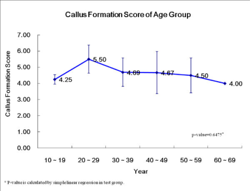 The callus formation scores according to the patient ages of the osteoblast injection group.