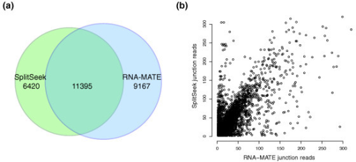 Comparison of predictions from RNA-MATE and SplitSeek. (a) Venn diagram showing the number of predicted junctions by the two methods. (b) Predicted number of junction reads for all for all 11,395 exon boundaries reported by both RNA-MATE (x-axis) and SplitSeek (y-axis).