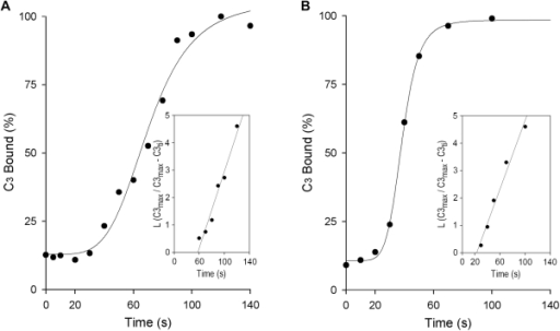 Kinetics of C3 deposition on L. donovani and L. amazonensis promastigotes.Duplicate aliquots (50 µl) of promastigotes (107/ml) were mixed with 50 µl 50% NHS and incubated (37°C) for the times indicated. Promastigotes were then washed twice by centrifugation (11,000×g, 1 min) in cold PFS, and promastigote-bound C3 measured with 125I-SIM27–49 (anti-human C3α mAb). C3 binding (mean of duplicate values) from one representative experiment. (A) L. donovani (n = 4), (B) L. amazonensis (n = 5). Insets: plots of L (C3max/C3max−C3ti) against time (ti), from which kapp constants of C3 deposition reactions were obtained.