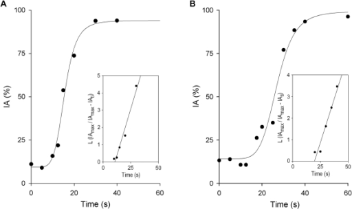 Kinetics of the Leishmania immune adherence (IA) reaction in human blood.Aliquots (50 µl) of [111In]-labeled promastigotes (107cells/ml) were mixed with 50 µl heparinized blood and incubated (37°C) for the times indicated. Samples were then fractionated by centrifugation (500×g/3 min) through 72% Percoll; free and erythrocyte-bound parasites were collected separately and [111In] cpm determined in each fraction. The IA kinetic profile is calculated as [111In]-promastigote cpm bound to erythrocytes relative to total [111In]-promastigote cpm at each time point, and expressed as a percentage of maximum binding of triplicate samples from one representative experiment. (A) L. donovani (n = 6), (B) L. amazonensis (n = 6). Insets: plots of L (IAmax/IAmax−IAti) against incubation time (ti), from which kapp values for Leishmania IA reaction were obtained. Blood from three different donors was used and two experiments were performed for each blood sample.