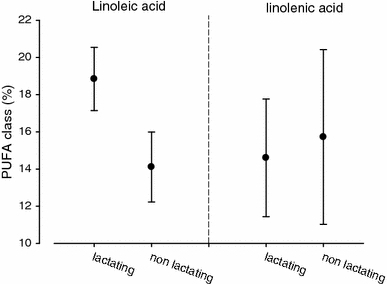 Linoleic acid and α-linolenic acid proportions in the gastrointestinal tract content of lactating and non-lactating female European hares. Means from all fractions of the gastrointestinal tract ± 95% confidence intervals