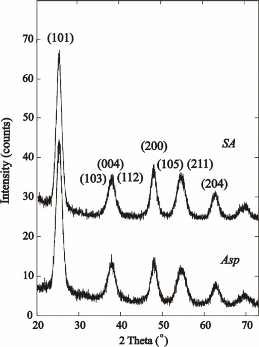 XRD powder patterns of SA and Asp surface-coated TiO2 nanoparticles. The patterns show formation of 5-nm anatase phase.