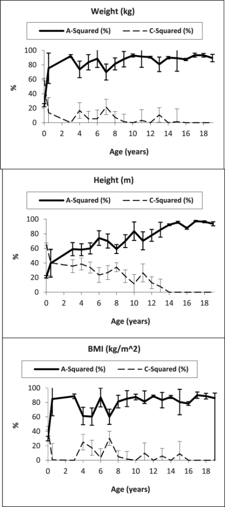Proportion of the variance in weight (kg), height (m), and BMI (kg/m2) explained by A-squared and C-squared (with 95% confidence interval), in boys and girls (combined), from birth through 19 years of age – ACE models assumed.