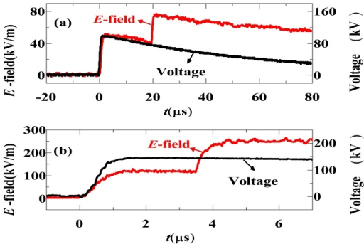 Typical results of E-field at 70 cm above the plane (a) with applied voltage of 100 kV and (b) with applied voltage of 150 kV [85] (Copyright © 2011 AIP, Reprinted with permission).
