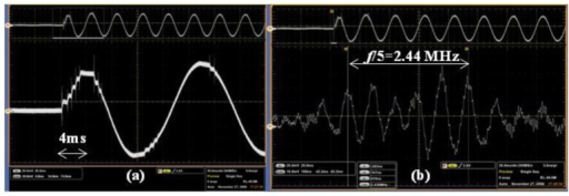 The E-field waveform during a close-operation of disconnector: (a) Recording of a power frequency cycle; (b) Expansion of (a).
