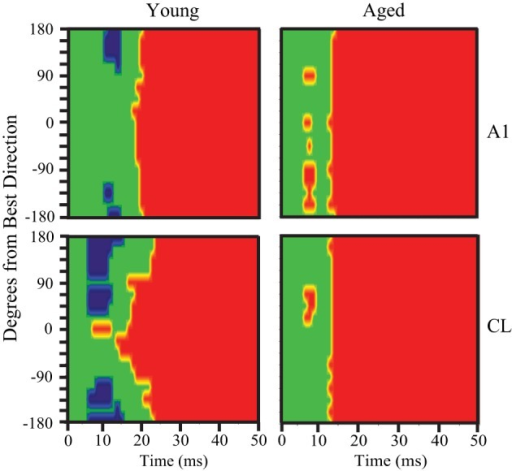 Pre-onset inhibition in young but not aged monkeys. Each panel shows the bins that have significantly less (blue) or significantly more (red) activity compared to spontaneous. The population response of young animals is shown at the left, aged animals to the right, with A1 neurons in the top row and CL neurons in the bottom row. A1 of young animals shows pre-onset inhibition at the directions farthest from the best direction, but in CL this is true across a broader spatial extent (bottom left). In contrast, aged animals show no pre-onset inhibition at any direction.