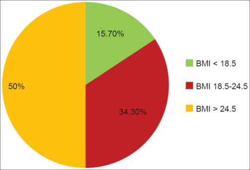 BMI and complications in laparoscopic and open groups combined