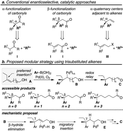 Approaches to constructing acyclic all-carbon quaternary stereocentersa, Conventional enantioselective, catalytic approaches. α-functionalization of carbonyls (I). β-functionalization of carbonyls (II). α-quaternary centers adjacent to alkene (III). b, Proposed modular strategy using a redox relay enantioselective Heck reaction of trisubstituted alkenes and resulting mechanistic analysis.