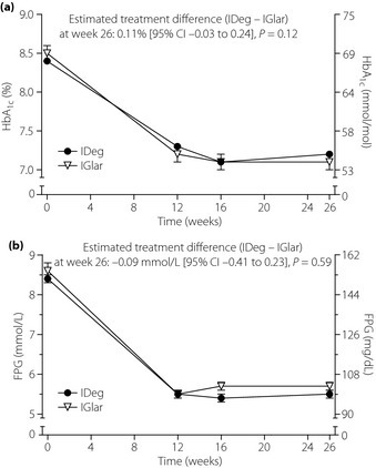 Mean (a) glycated hemoglobin (HbA1c) and (b) fasting plasma glucose (FPG) over time. Data are observed mean values for all randomized participants (last observation carried forward is used for each post‐baseline time‐point). Error bars show standard error of the mean. IDeg, insulin degludec; IGlar insulin glargine.
