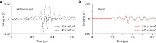 Typical PA waveforms obtained from (a) a single melanoma cell and (b) blood at 224 and 415 mJ/cm2 laser energy fluences.