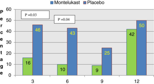 Percentage of all patients with acute exacerbations in need of rescue nebulizations at the local health system attended by the group studied.