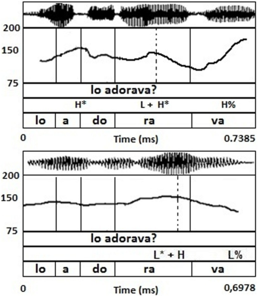 Yes–no question utterance Lo adorava? 'Did he/she adore it?' produced by a BI speaker (upper) and by the model NI speaker (lower). The straight line indicates the syllabic boundaries for each word of the sentence; while, the dashed line indicates the alignment point of the nuclear pitch accent (L + H*/L* + H).