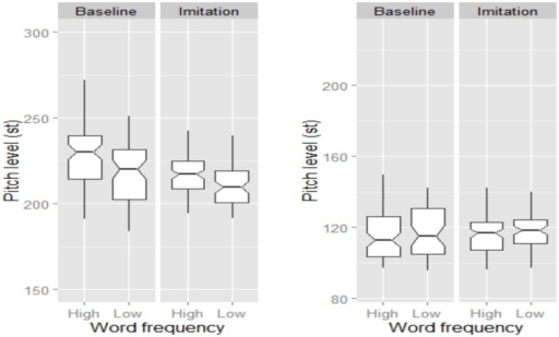 Boxplots for pitch level (in st) across Word frequency and Task. Data for female and male speakers are separately plotted in the left and right panel, respectively. The notch indicates the 95% confidence interval for comparing medians.