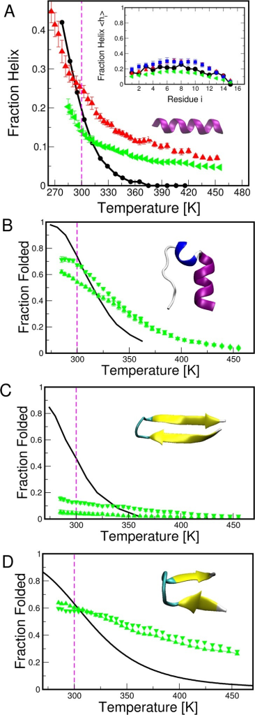 Peptide folding equilibria. (A) Temperature-dependenthelix formationin Ac-(AAQAA)3-NH2, (inset) per-residue fractionhelix at 300 K. (B) Folded population of Trp Cage. (C) Folded populationof GB1 hairpin. (D) Folded population of chignolin. Folded populationsare defined as those with dRMS from theexperimental structure of less than 0.2 nm. Green symbols indicateAmber ff03ws, and where applicable, red symbols indicate Amber ff03wand blue symbols Amber ff03* with TIP3P water. Experimental data areindicated by black lines (taken from Shalongo et al.75 for Ac-(AAQAA)3-NH2, from Muñozet al. for GB1, from Neidigh et al. for Trp cage76 and from from Honda et al. for chignolin77). Up triangles and down triangles refer, respectively,to REMD simulations initiated from unfolded or folded structures.Simulation lengths were 150 ns (50 ns equilibration) for Ac-(AAQAA)3-NH2, 150 ns (75 ns equilibration) for Trp cageinitiated from folded structures, 300 ns (150 ns equilibration) forTrp cage initiated from unfolded structures, 500 ns (200 ns equilibration)for GB1 initiated from folded structures, 400 ns (200 ns equilibration)for GB1 initiated from unfolded structures, and 100 ns (50 ns equilibration)for chignolin.