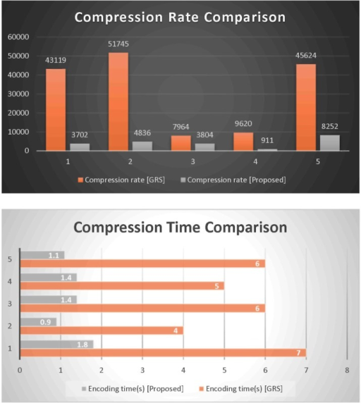 Performance comparison between GRS and our proposed codec on TAIR dataset.
