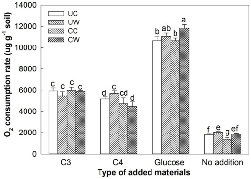 Total soil respiratory C release (i.e., O2 consumption rate) with the addition of C3 plant material, C4 plant material, or glucose or without additional substrate under four treatments during the incubation period.Vertical bars and their error bars represent means and standard errors (n = 4). UC: unclipped control; UW: unclipped and warmed; CC: clipped control; CW: clipped and warmed. The different letters indicate statistical significance.