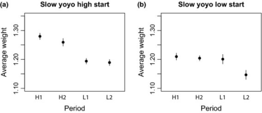 Average weight per period, as explained in the text, for the slow yoyo line started on high food (a) and on low food (b). Error bars indicates 95% confidence intervals of the mean. The x axis gives the period where H1 and H2 are the first and second high food vial, and L1 and L2 are the first and second low food vial. Please note that as these are the slow yoyo lines, the slow yoyo, high start (SYH) lines first experienced two periods high food (H1 & H2) and then two periods low food (L1 & L2), whereas the slow yoyo, low start (SYL) first experienced two low food periods (L1 & L2) and thereafter two high food periods (H1 & H2).