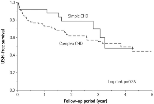 Kaplan-Meier survival estimates for USH-free survival between simple CHD and complex CHD. USH: unscheduled hospitalization, CHD: congenital heart disease.