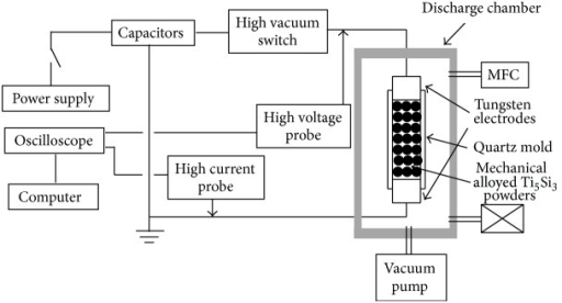 A schematic diagram of the experimental setup for the electrical discharge consolidation (EDC) technique.