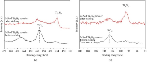 XPS narrow scan spectra of the (a) Ti 2p and (b) Si 2p region of MAed Ti5Si3 powder before and after light Ar+ etching for 5 minutes.