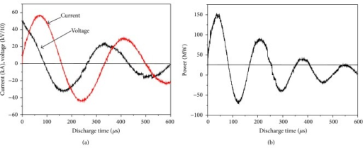 (a) Typical discharge curve measured current and voltage on oscilloscope and (b) typical power curve versus discharge time (discharge condition: 450 μF, 7.0 kJ).