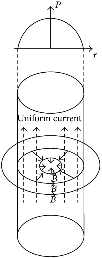 Linear pinch effect with a uniform current distribution.