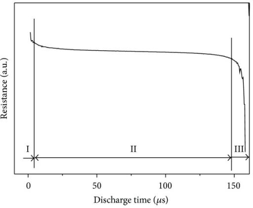 Resistance variation of MAed Ti5Si3 powder column calculated from the voltage and current recordings during an electrical discharge.