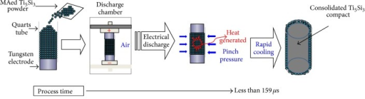 Schematic illustration for the formation of nanostructured Ti5Si3 compact by an electrical discharge of MAed Ti5Si3 powder.
