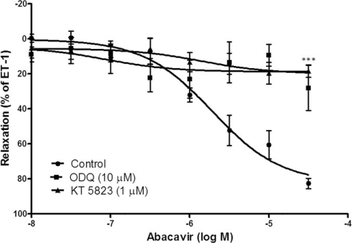 Role of the cGMP signaling pathway in abacavir-induced relaxation of rat basilar arteries.Rings of rat basilar arteries were treated with ODQ (10 μM) or KT 5823 (1 μM) for 30 min. Rings without inhibitor treatment served as controls. Abacavir-induced relaxation of basilar arteries was then measured. Changes in tension were expressed as the percentage decrease in response to contraction caused by endothelin-1 (ET-1; 1–10 nM). Values are means ± S.E.M of five sets of experiments and statistical comparisons were made using ANOVA. *** P<0.005 compared with control.