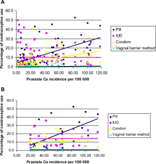 (A) Correlation between contraceptive mode and prostate cancer incidence. (B)Correlation between contraceptive mode and prostate cancer incidence in Europe.