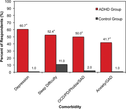 Comorbid Central Nervous System-related Conditions Reported over the Past 12 Months.In this self-report survey, the ADHD group consisted of patients who reported being diagnosed with ADHD by a physician. The ADHD group reported a significantly greater number of comorbid CNS-related conditions when compared to the non-ADHD control group. In particular, depression and general anxiety in the ADHD group occurred at a rate that was approximately 60- and 40-fold greater than non-ADHD controls, respectively. Abbreviations: ADHD = attention-deficit/hyperactivity disorder; CNS = central nervous system; GAD = Generalized Anxiety Disorder; OCD = Obsessive-Compulsive Disorder; PD = Panic Disorder; SAD = Social Anxiety Disorder. *p < 0.05.