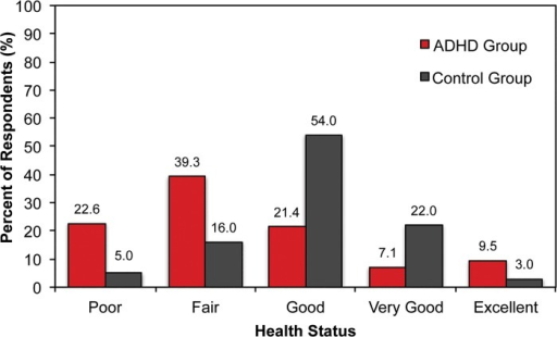 "Participants Self-rated General Health Status.In this self-report survey, the ADHD group consisted of patients who reported being diagnosed with ADHD by a physician. The mean self-rated health status was 3.6 (SD 1.2) for the ADHD group and 3.0 (SD 0.8) for the non-ADHD control group (p < 0.05). Nearly 3 times as many participants in the ADHD group perceived their health status as being either ""poor"" or ""fair"" compared to the control group. Abbreviation: ADHD = attention-deficit/hyperactivity disorder."