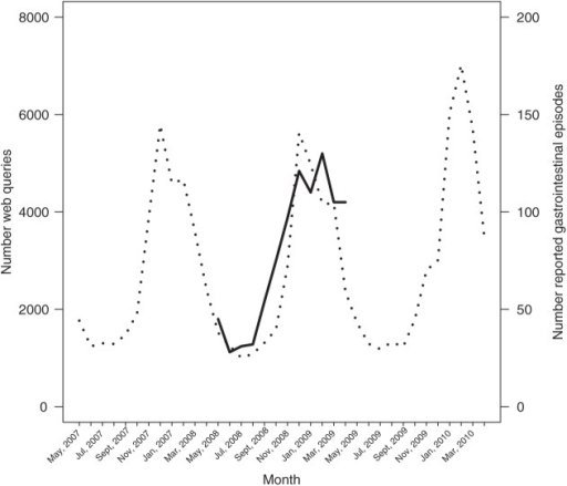Number of reported gastrointestinal episodes in thousands per month between 1 May 2008 and 30 April 2009 (solid line, right y-axis) and number of web queries for stomach disease, diarrhoea or vomit (dotted line, left y-axis) between 1 May 2007 and 30 April 2010.