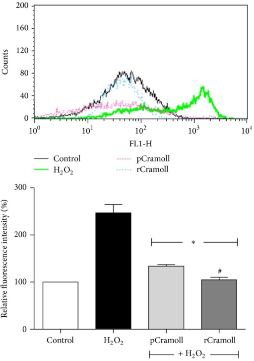 Effect of pCramoll and rCramoll on H2O2-induced loss of ΔΨm in Vero Cells. (∗) Significant differences in relation to H2O2. (#) Significant differences between lectins.