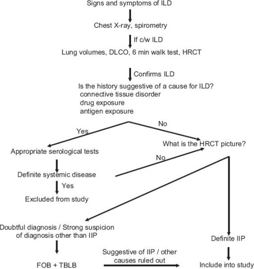 Standard diagnostic algorithm used for the diagnosis of idiopathic interstitial pneumonia