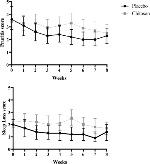 Mean (95% CI) weekly pruritus and sleep loss scores in chitosan and placebo groups throughout the intervention period.CI-confidence interval.