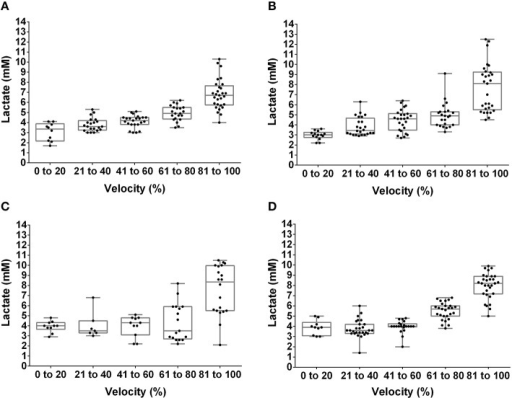Box plot and dispersion of the lactate concentration during the incremental test in lean rats at pre- (A) and post-training (B) and obese rats at pre- (C) and post-training (D).