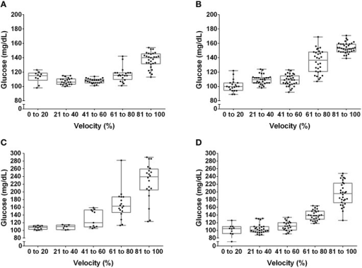 Box plot and dispersion of the glucose concentration during the incremental test in lean rats at pre- (A) and post-training (B) and obese rats at pre- (C) and post-training (D).