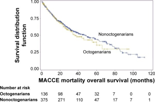 Kaplan–Meier curves for freedom from major cerebrovascular and cardiovascular events (MACCEs).Notes: The rates of 3-year freedom from MACCEs were similar between groups (50% in octogenarians vs 55% in nonoctogenarians, P=0.564). Yellow line and blue line represent octogenarians and nonoctogenarians, respectively.