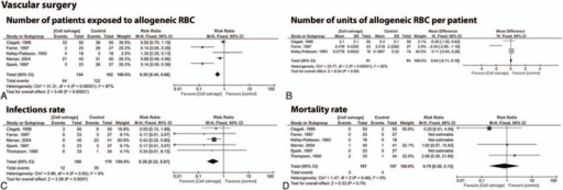 Forest plot of cell saver compared with no cell saver in vascular surgery. (A) Number of patients exposed to allogeneic RBC, (B) number of units of allogeneic RBC per patient, (C) infections, (D) mortality rate. RBC = red blood cell.