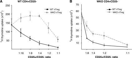 WKO nTreg cells are defective in suppressing T cell proliferation in vitro. CD4+CD25− cells were isolated from the spleens of WT (A) and WKO (B) mice and were cocultured with mitomycin-treated T cell–depleted splenocytes and 0.5 μg/ml anti-CD3ɛ for 3 d in the presence of varying numbers of CD4+CD25+ regulatory T cells (nTreg cells) coming from the spleen of WT (black full line, dots) or WKO (gray dashed curve, squares) mice. Proliferation was measured by [3H]thymidine uptake (y axis). Ratios of CD25+/CD25− T cells are indicated on the x axis. Shown is one representative of five (left) and three (right) independent experiments performed in triplicate.