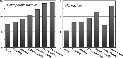 Ten-year probability for osteoporotic (hip, clinical spine, humerus, forearm) and hip fracture (%) according to the presence of a clinical risk factor, in women at the age of 65 years and with a BMI of 23.4 kg/m2