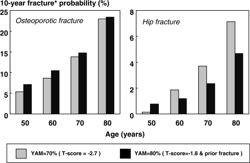 Ten-year probability of osteoporotic (hip, clinical spine, humerus, forearm) and hip fracture based on women at the threshold for the diagnosis of osteoporosis using the criteria of the Japanese Bone Mineral Metabolism Association