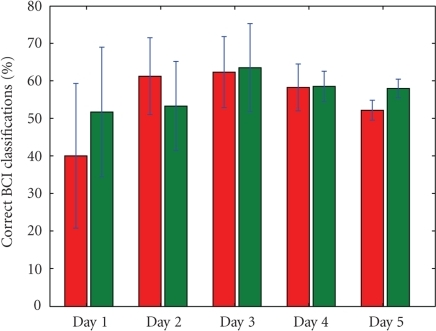 The EEGclassifier performance for all days for subject 2. The left bar in each daydepicts the performance when driving without filter, the right one shows theperformance for sessions when filtering was active.