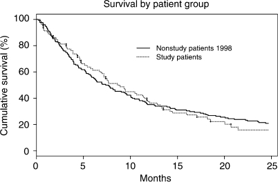 Overall survival of 170 (nonstudy) patients with NSCLC enrolled in the two-stop clinic in 1998 compared with survival of 81 (study) patients with NSCLC. There was no statistical difference in survival between them. P=0.83.