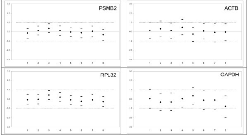 Comparison of results of equivalence tests in all studied subgroups of the 1st cohort for two most stable genes PSMB2 (the left upper part) and RPL32 (the left lower part) and two most commonly used genes ACTB (the right upper part) and GAPDH (the right lower part) in bronchoalveolar (BAL) cells. 1 – Type of lung disease; 2 – Treatment; 3 – Smoking status; 4 – Gender; 5 – BAL Macrophage count; 6 – BAL Lymphocyte count; 7 – BAL Neutrophil count; 8 – BAL Eosinophil count. For more details see the legend to Fig. 2.